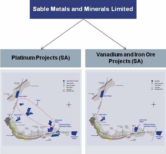 Sable Metals and Minerals Platinum, Vanadium and Iron Ore Projects